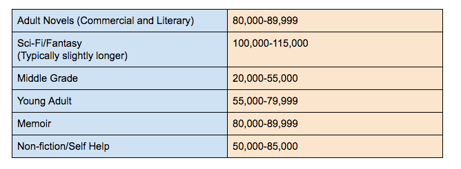 How long should my novel book be word count